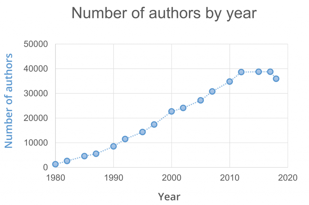 ion channel authors by year