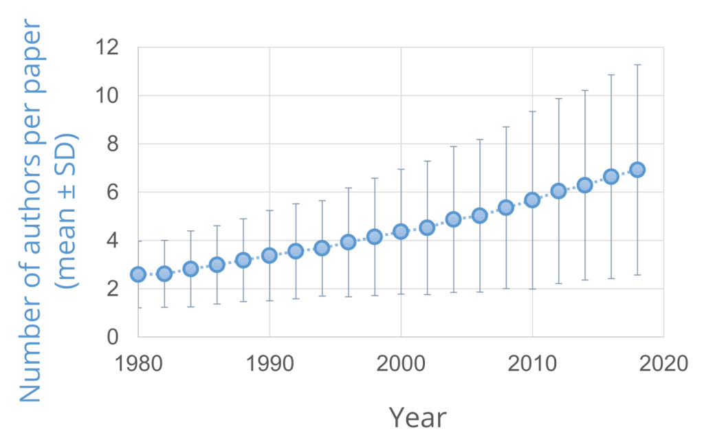 authors per ion channel paper by year